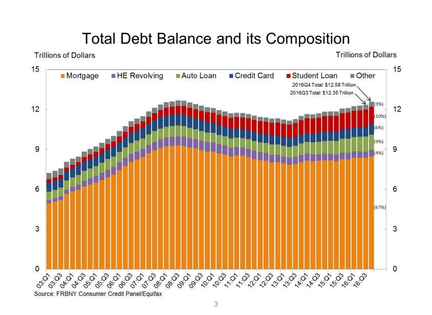household debt bankruptcy